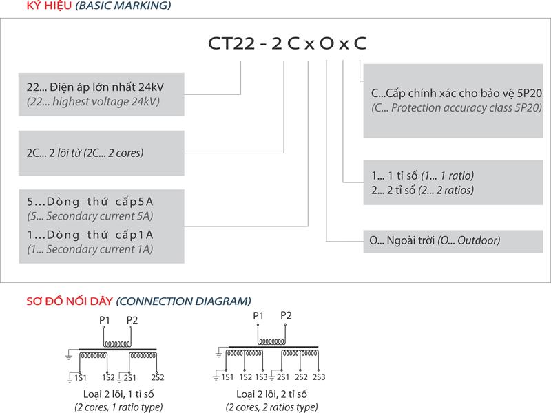 CT22-2CxOxC