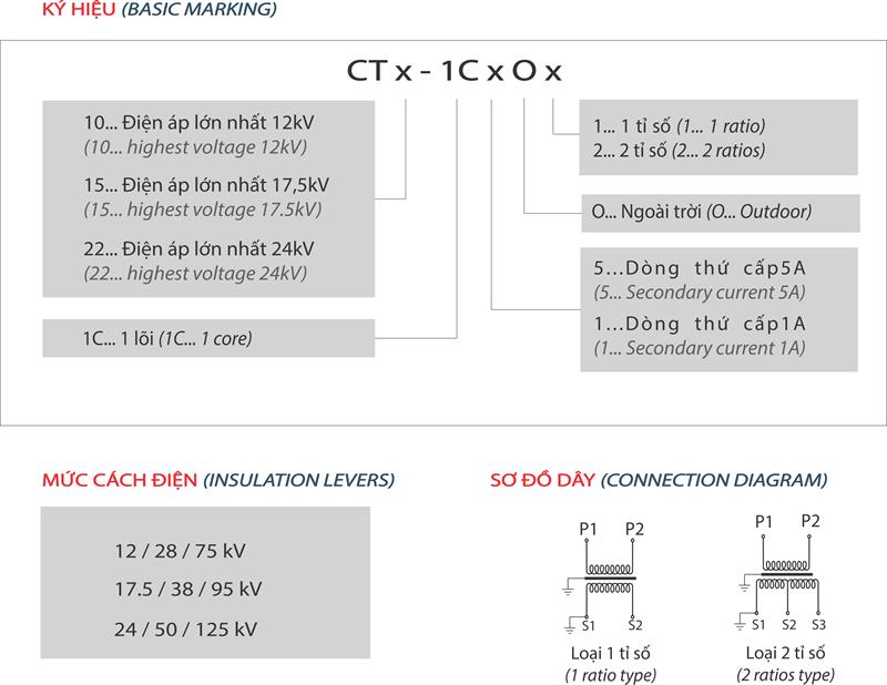 CTx-1CxOx